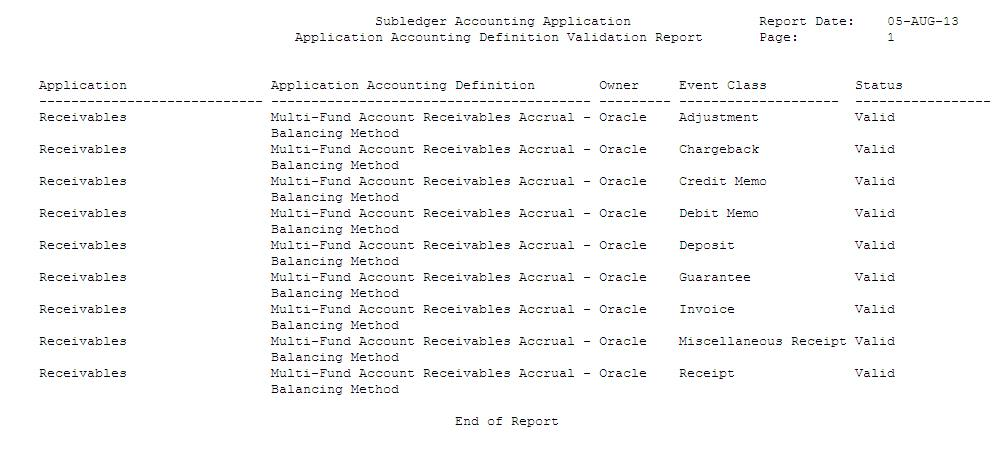 Validate Application Accounting Definitions,How To Validate Application Accounting Definitions,Oracle ERP,Oracle ,ERP,Oracle ERP Application,Oracle Application,Oracle DBA,Oracle Forms,Application Accounting Definitions,Validate ERP Application Accounting Definitions,Oracle Apps,Apps DBA